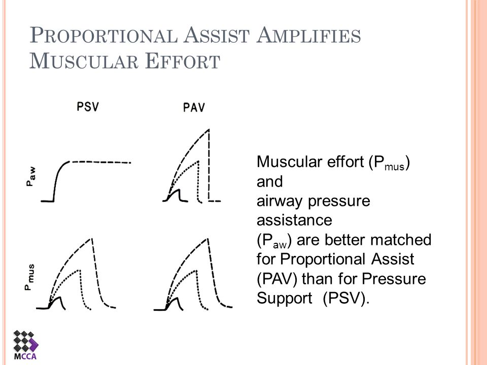 P ROPORTIONAL A SSIST A MPLIFIES M USCULAR E FFORT Muscular effort (P mus ) and airway pressure assistance (P aw ) are better matched for Proportional