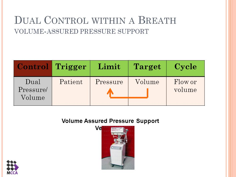 D UAL C ONTROL WITHIN A B REATH VOLUME - ASSURED PRESSURE SUPPORT ControlTriggerLimitTargetCycle Dual Pressure/ Volume PatientPressureVolumeFlow or vo