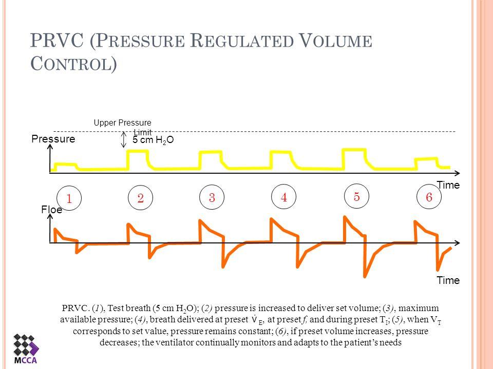 PRVC (P RESSURE R EGULATED V OLUME C ONTROL ) PRVC. (1), Test breath (5 cm H 2 O); (2) pressure is increased to deliver set volume; (3), maximum avail