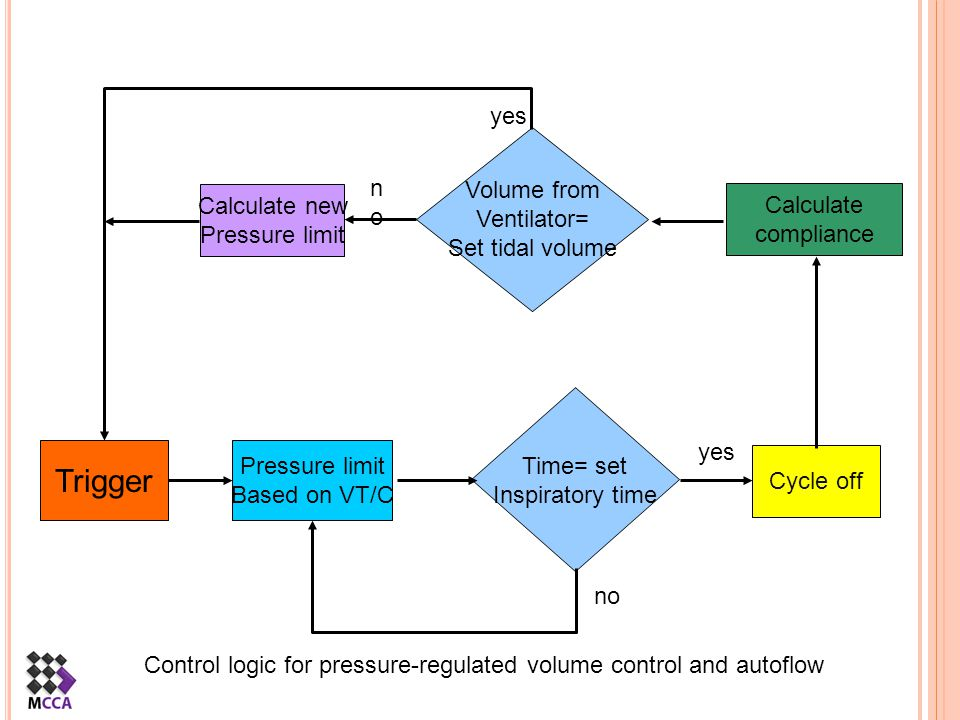 Volume from Ventilator= Set tidal volume Time= set Inspiratory time Pressure limit Based on VT/C Trigger Cycle off Calculate compliance Calculate new