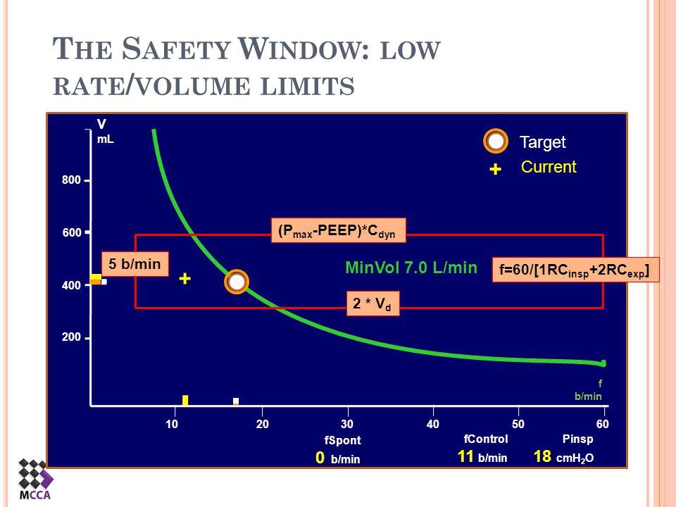 + + Target Current MinVol 7.0 L/min 200 400 600 800 T HE S AFETY W INDOW : LOW RATE / VOLUME LIMITS V mL 10 20 30405060 fSpont 0 b/min fControl 11 b/m