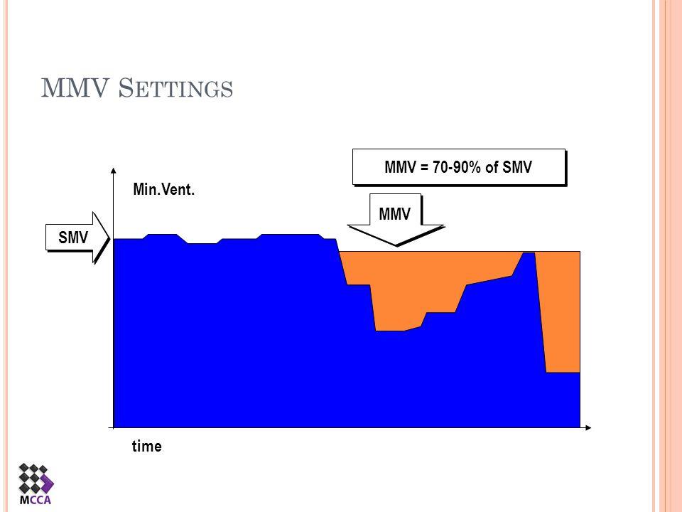 MMV S ETTINGS time Min.Vent. SMV MMV MMV = 70-90% of SMV