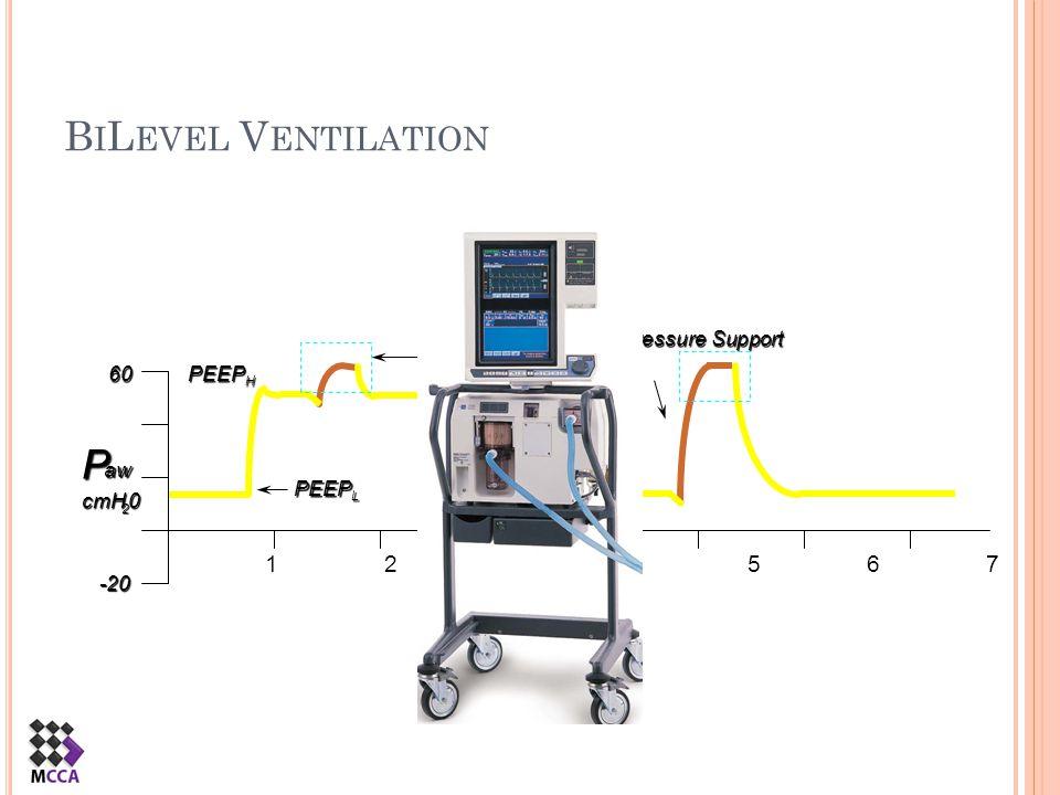 B I L EVEL V ENTILATION PEEP H PEEP L Pressure Support PEEP High + PS P aw cmH 2 060-20 1 2 3 4 5 6 7
