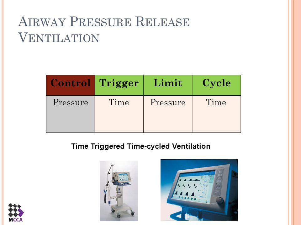 A IRWAY P RESSURE R ELEASE V ENTILATION ControlTriggerLimitCycle PressureTimePressureTime Time Triggered Time-cycled Ventilation