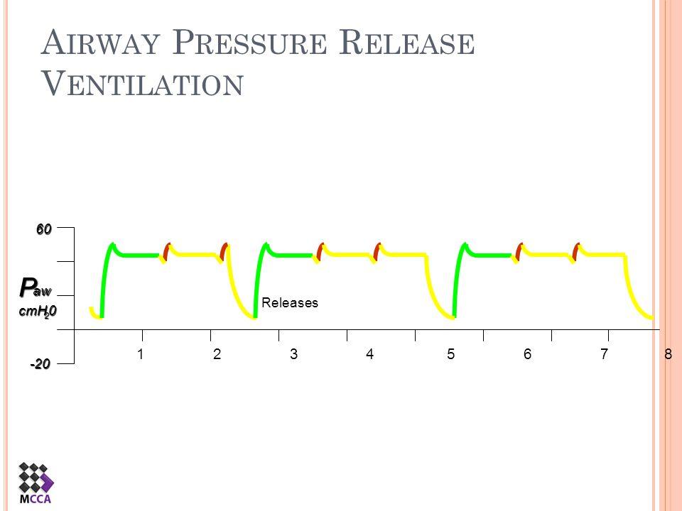 A IRWAY P RESSURE R ELEASE V ENTILATIONPaw cmH 2 0 60 -20 1 2 3 4 5 6 7 8 Spontaneous Breaths Releases