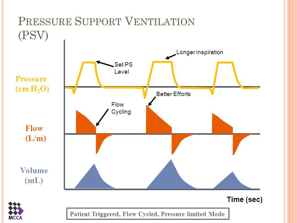P RESSURE S UPPORT V ENTILATION (PSV) Time (sec) Flow (L/m) Pressure (cm H 2 O) Volume (mL) Set PS Level Flow Cycling Better Efforts Longer Inspiratio