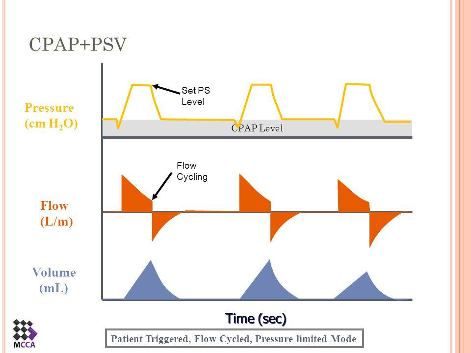 T RIGGERED M ODES OF V ENTILATION P RESSURE S UPPORT V ENTILATION ControlTriggerLimitTargetCycle PressurePatientPressureFlow Patient Triggered Flow Cycled Ventilation
