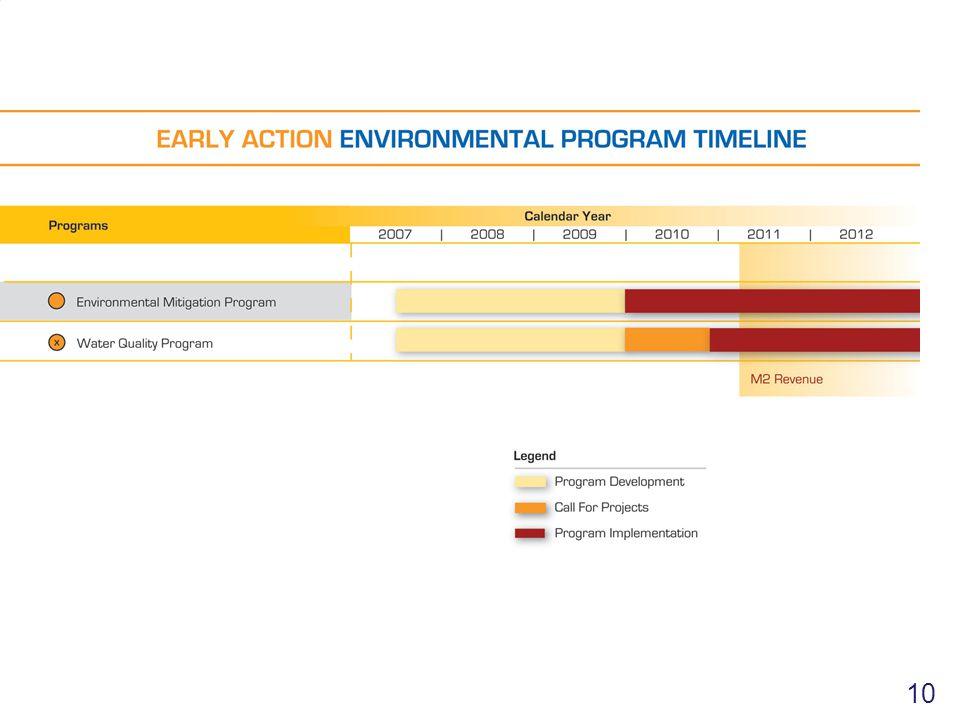 10 Environmental Chart 10