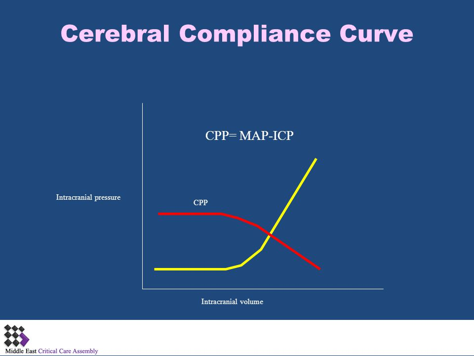 Cerebral Compliance Curve Intracranial volume Intracranial pressure CPP CPP= MAP-ICP