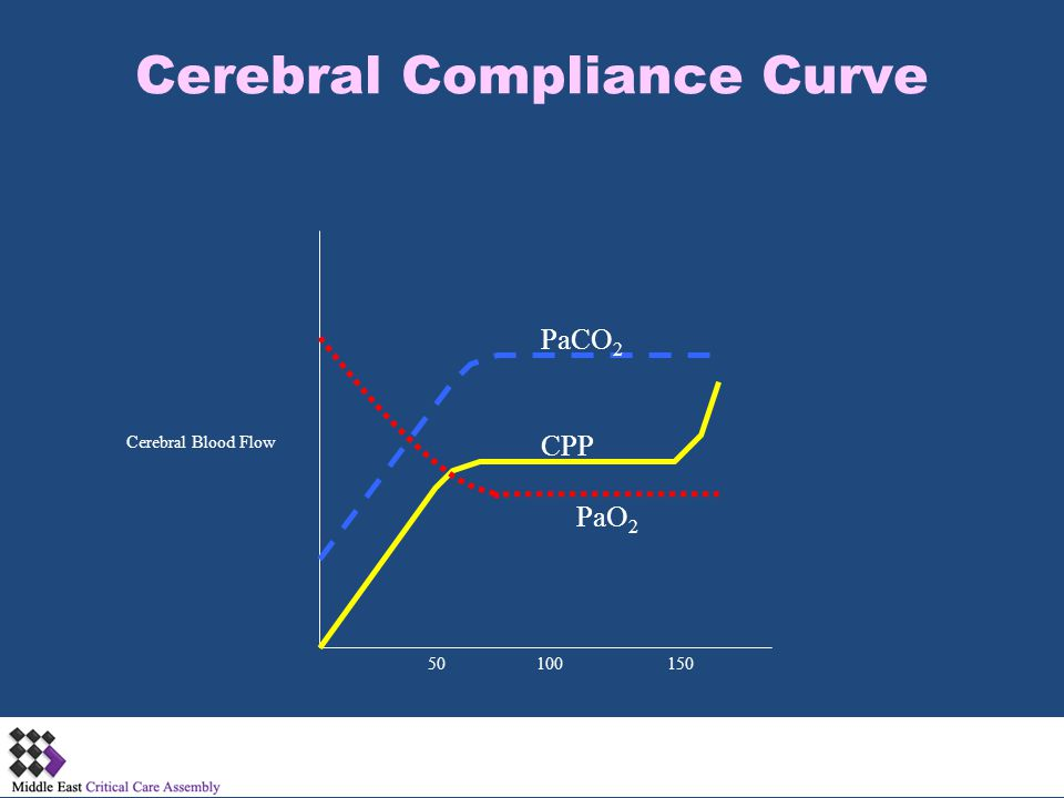 Cerebral Compliance Curve 50 Cerebral Blood Flow CPP PaO 2 PaCO 2 100150