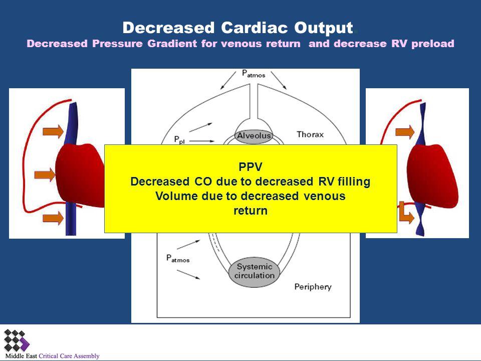Decreased Cardiac Output. Decreased Pressure Gradient for venous return and decrease RV preload PPV Decreased CO due to decreased RV filling Volume du