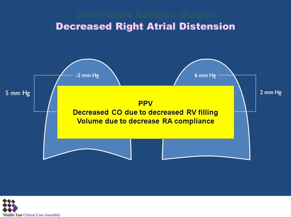 -2 mm Hg 3 mm Hg 5 mm Hg 6 mm Hg 8 mm Hg 2 mm Hg Decreased Cardiac Output Decreased Right Atrial Distension PPV Decreased CO due to decreased RV filli