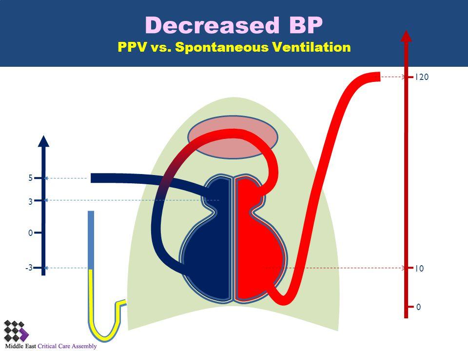 Decreased BP PPV vs. Spontaneous Ventilation 0 5 3 -3 120 0 10