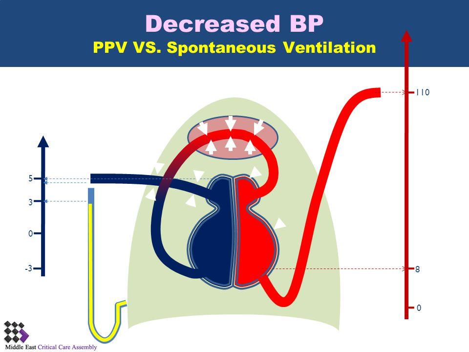 Decreased BP PPV VS. Spontaneous Ventilation 0 5 3 -3 110 0 8