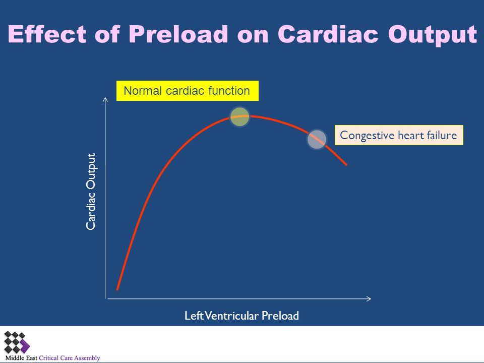 Effect of Preload on Cardiac Output Left Ventricular Preload Cardiac Output Normal cardiac function Congestive heart failure