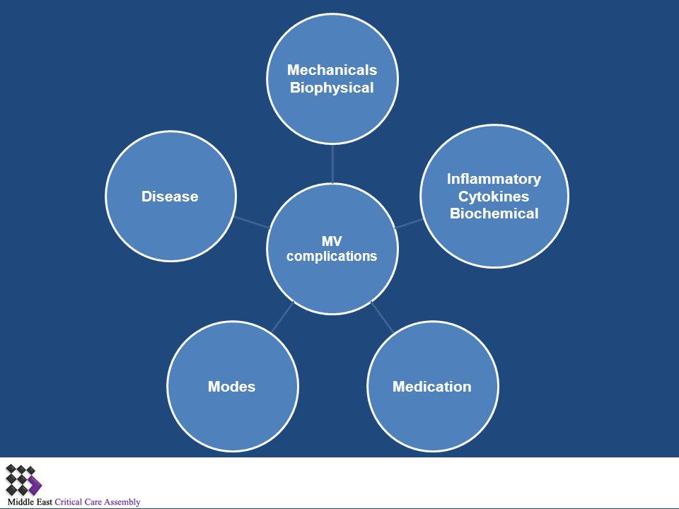 MV complications Mechanicals Biophysical Inflammatory Cytokines Biochemical MedicationModesDisease