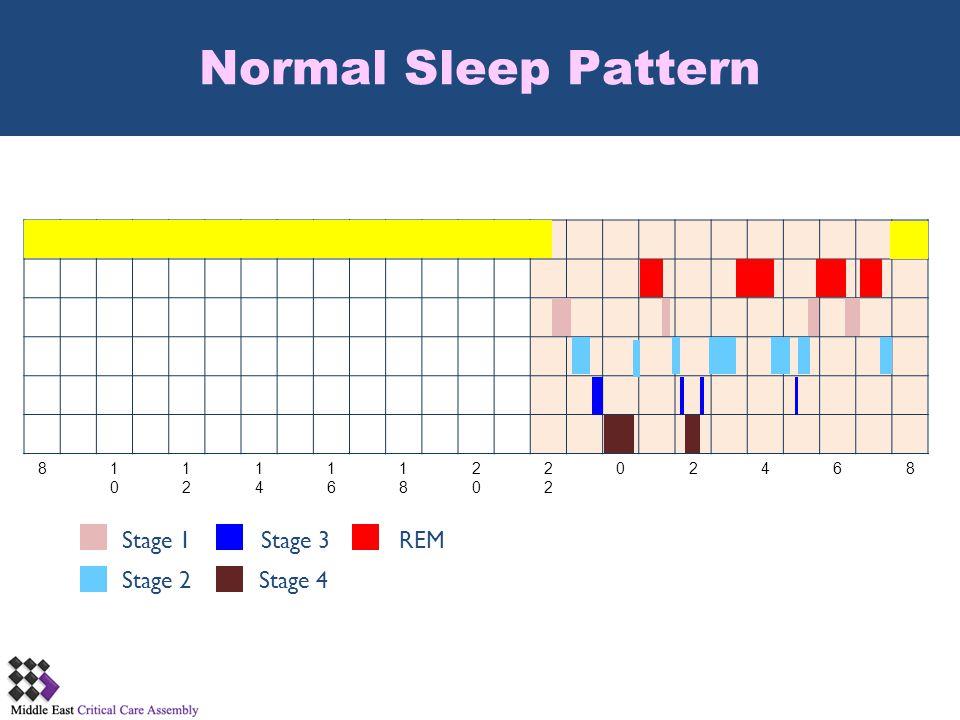 81010 1212 1414 1616 1818 20202 02468 Stage 1 Stage 2 Stage 3 Stage 4 REM Normal Sleep Pattern