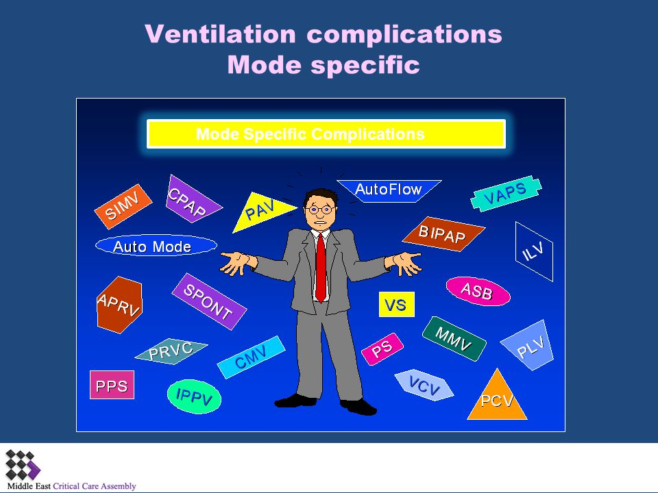 Ventilation complications Mode specific Mode Specific Complications