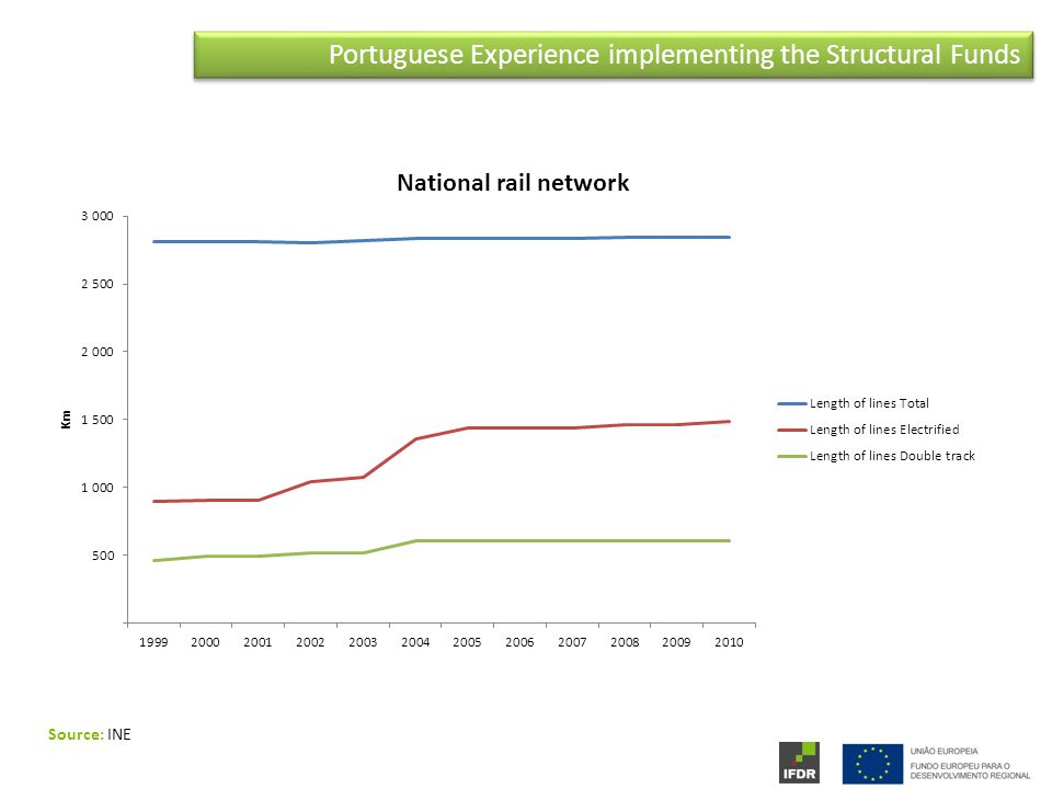 Portuguese Experience implementing the Structural Funds Source: INE