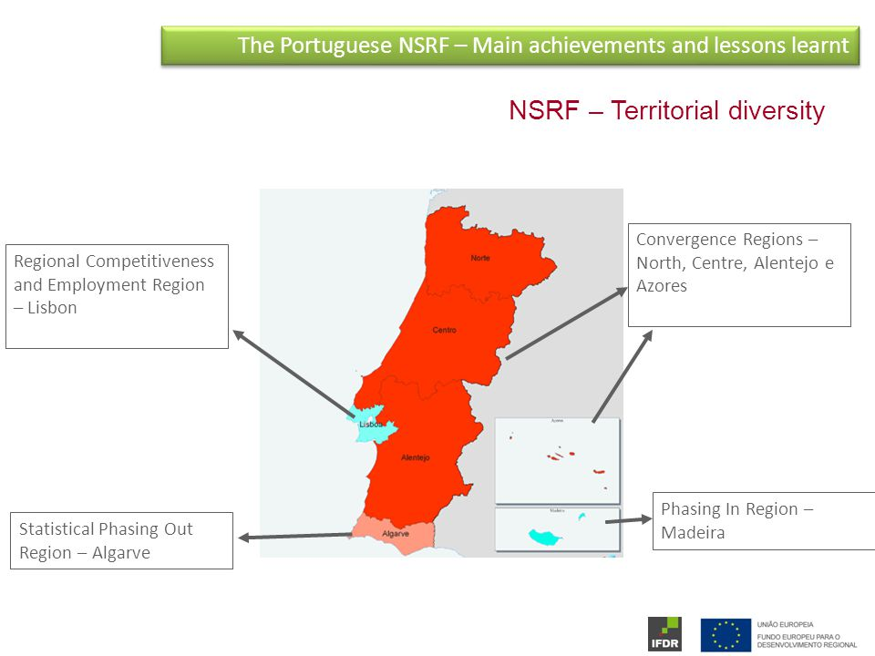The Portuguese NSRF – Main achievements and lessons learnt NSRF – Territorial diversity Convergence Regions – North, Centre, Alentejo e Azores Statistical Phasing Out Region – Algarve Regional Competitiveness and Employment Region – Lisbon Phasing In Region – Madeira