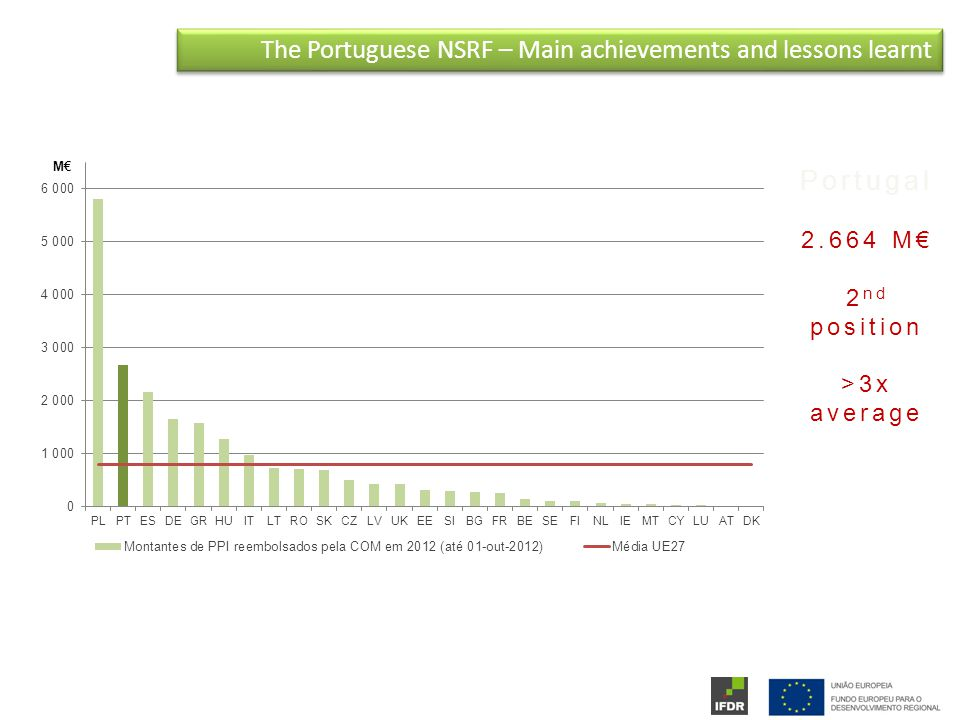 Portugal M€ 2 nd position >3x average