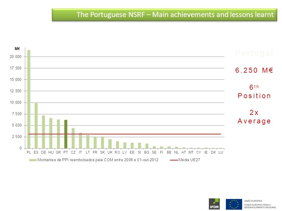 The Portuguese NSRF – Main achievements and lessons learnt Portugal M€ 6 th Position 2x Average