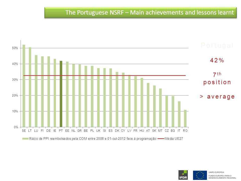 The Portuguese NSRF – Main achievements and lessons learnt Portugal 42% 7 th position > average