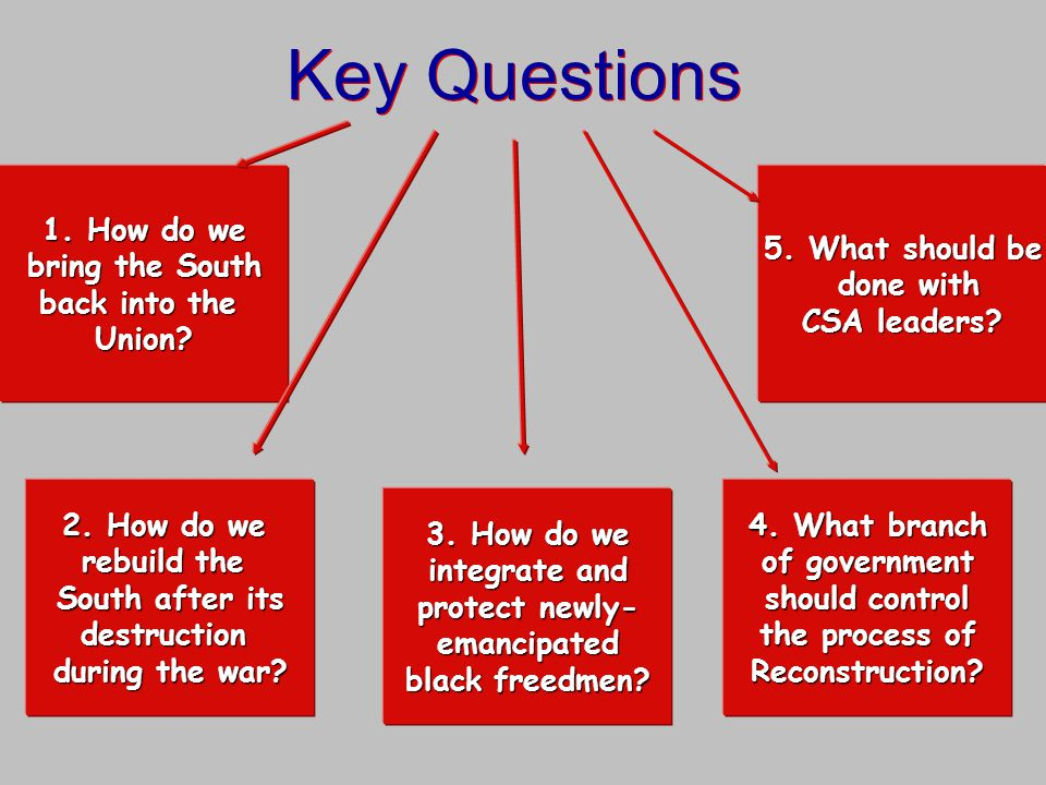 Key Questions 1. How do we bring the South back into the Union? 2. How do we rebuild the South after its destruction during the war? 3. How do we inte