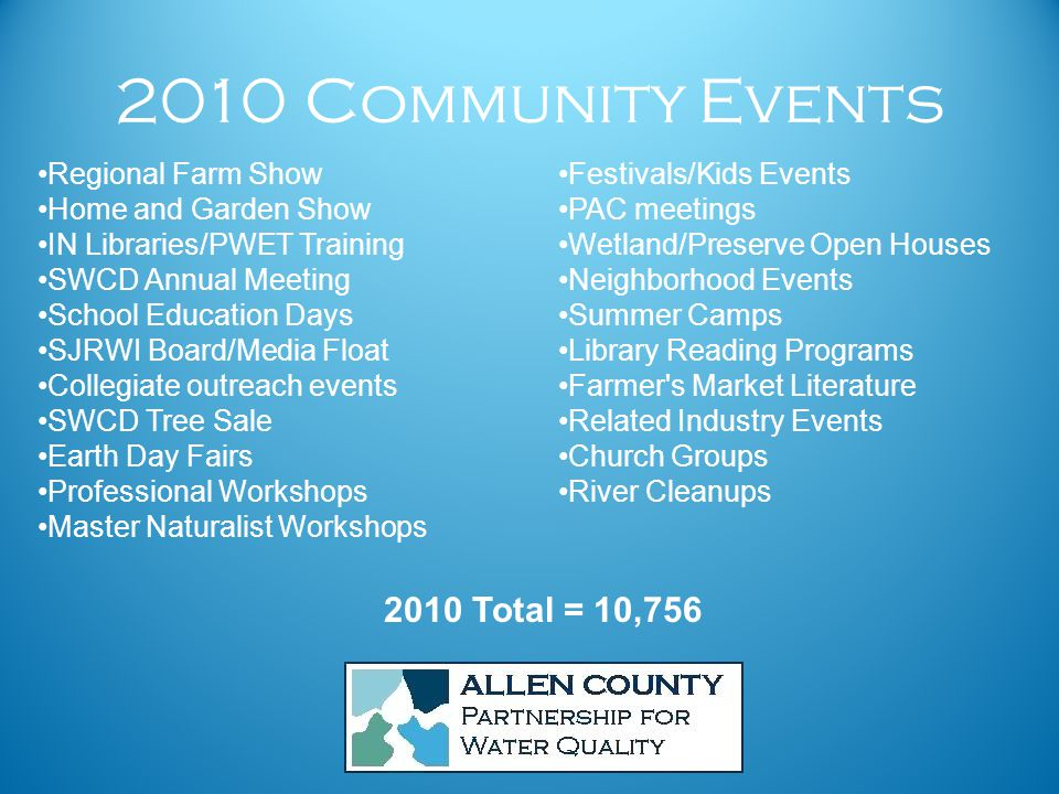 2010 Community Events Festivals/Kids Events PAC meetings Wetland/Preserve Open Houses Neighborhood Events Summer Camps Library Reading Programs Farmer s Market Literature Related Industry Events Church Groups River Cleanups Regional Farm Show Home and Garden Show IN Libraries/PWET Training SWCD Annual Meeting School Education Days SJRWI Board/Media Float Collegiate outreach events SWCD Tree Sale Earth Day Fairs Professional Workshops Master Naturalist Workshops 2010 Total = 10,756