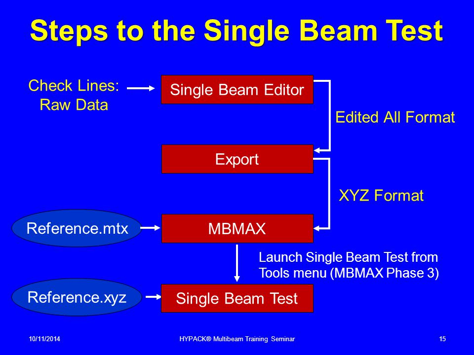 Steps to the Single Beam Test 10/11/2014HYPACK® Multibeam Training Seminar15 Single Beam Editor Export MBMAX Check Lines: Raw Data Edited All Format X