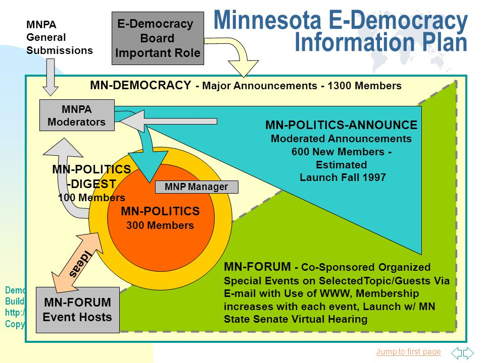 Democracies Online Building Civic Life on the New Frontier http://www.e-democracy.org/do Copyright 1997, Steven Clift Jump to first page Minnesota E-Democracy Information Plan MN-DEMOCRACY - Major Announcements - 1300 Members MN-POLITICS 300 Members MN-POLITICS-ANNOUNCE Moderated Announcements 600 New Members - Estimated Launch Fall 1997 MN-FORUM Event Hosts MNPA Moderators MN-FORUM - Co-Sponsored Organized Special Events on SelectedTopic/Guests Via E-mail with Use of WWW, Membership increases with each event, Launch w/ MN State Senate Virtual Hearing Ideas MNPA General Submissions MN-POLITICS -DIGEST 100 Members E-Democracy Board Important Role MNP Manager