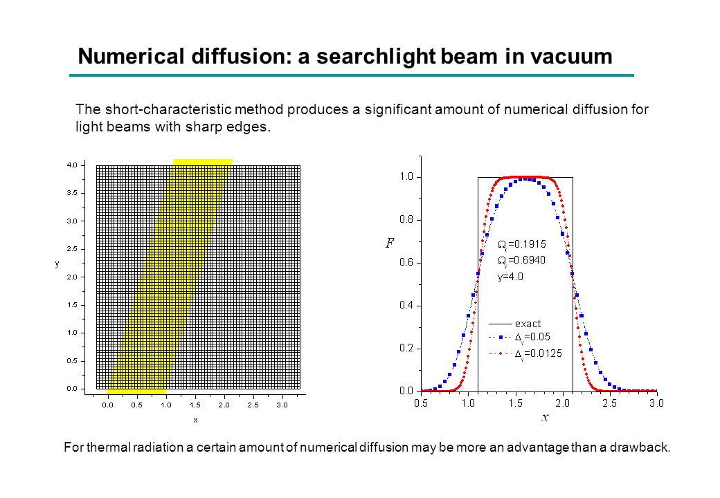 Numerical diffusion: a searchlight beam in vacuum The short-characteristic method produces a significant amount of numerical diffusion for light beams