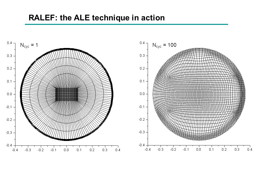Limitations of the ALE technique Example: laser irradiation of a Cu foil laser Cu foil t = 1.6 ns fixed-pressure boundary Simulation stops because a singularity develops at the plasma-vacuum boundary !