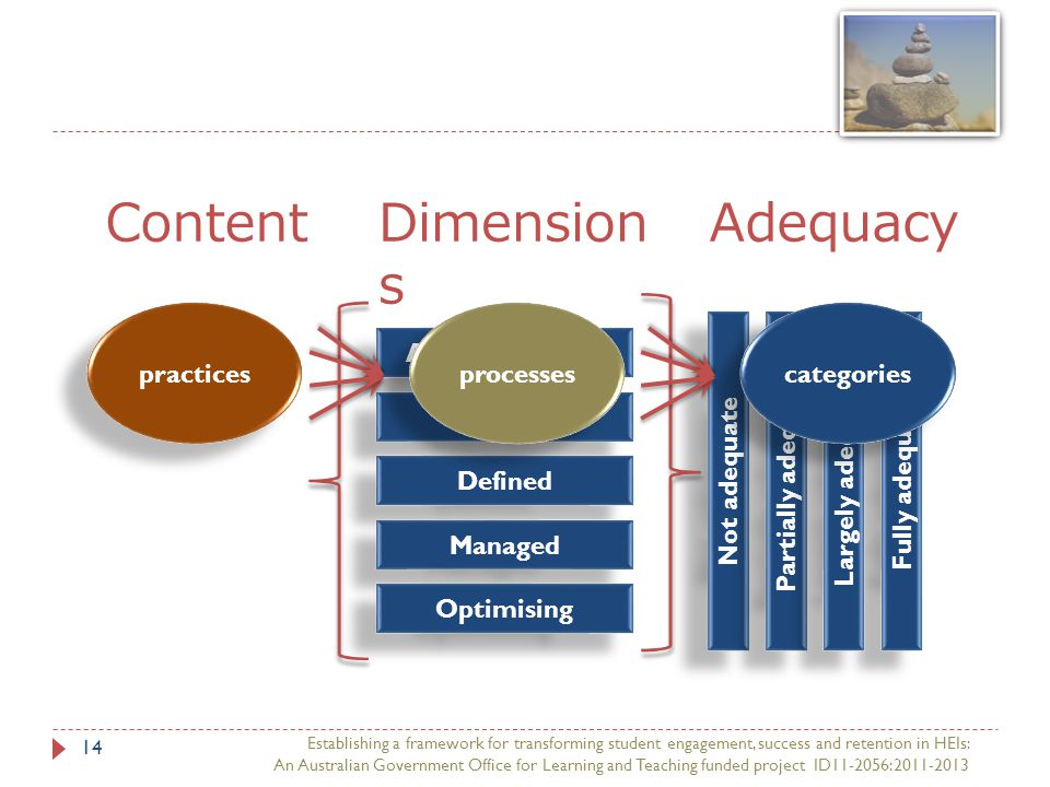 Establishing a framework for transforming student engagement, success and retention in HEIs: An Australian Government Office for Learning and Teaching funded project ID11-2056:2011-2013 14 practices Ad hoc Delivery Planned Defined Managed Optimising Not adequate Partially adequate Fully adequate Largely adequate ContentDimension s Adequacy processes categories
