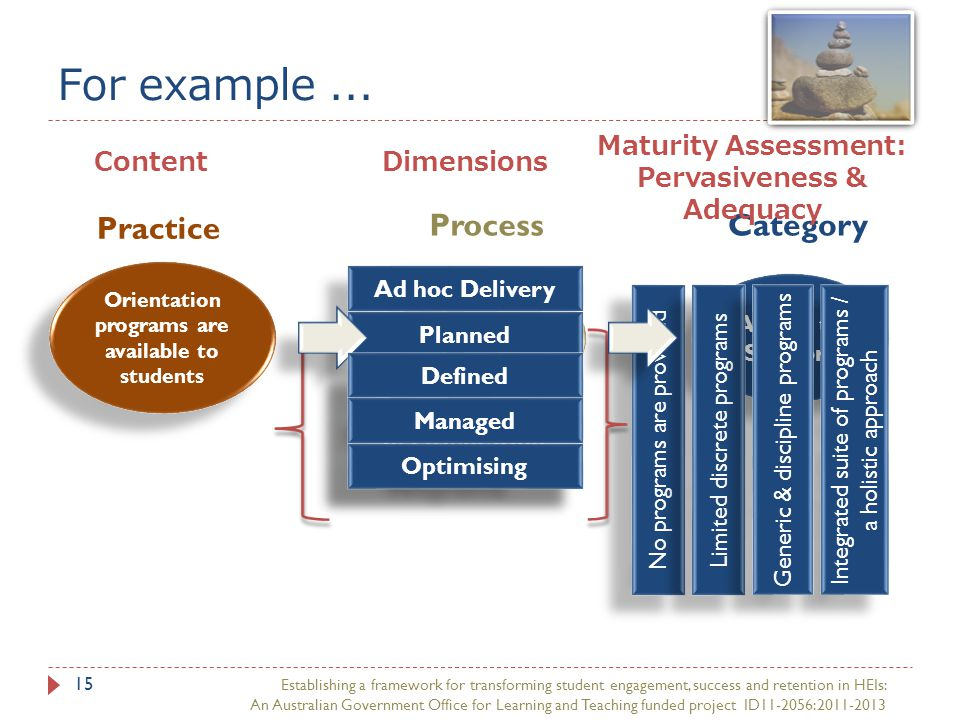 Practice The delivery / provision/visibility of Orientation Programs For example...