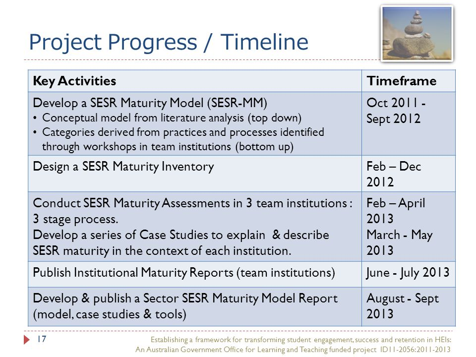Project Progress / Timeline 17 Key ActivitiesTimeframe Develop a SESR Maturity Model (SESR-MM) Conceptual model from literature analysis (top down) Categories derived from practices and processes identified through workshops in team institutions (bottom up) Oct 2011 - Sept 2012 Design a SESR Maturity InventoryFeb – Dec 2012 Conduct SESR Maturity Assessments in 3 team institutions : 3 stage process.