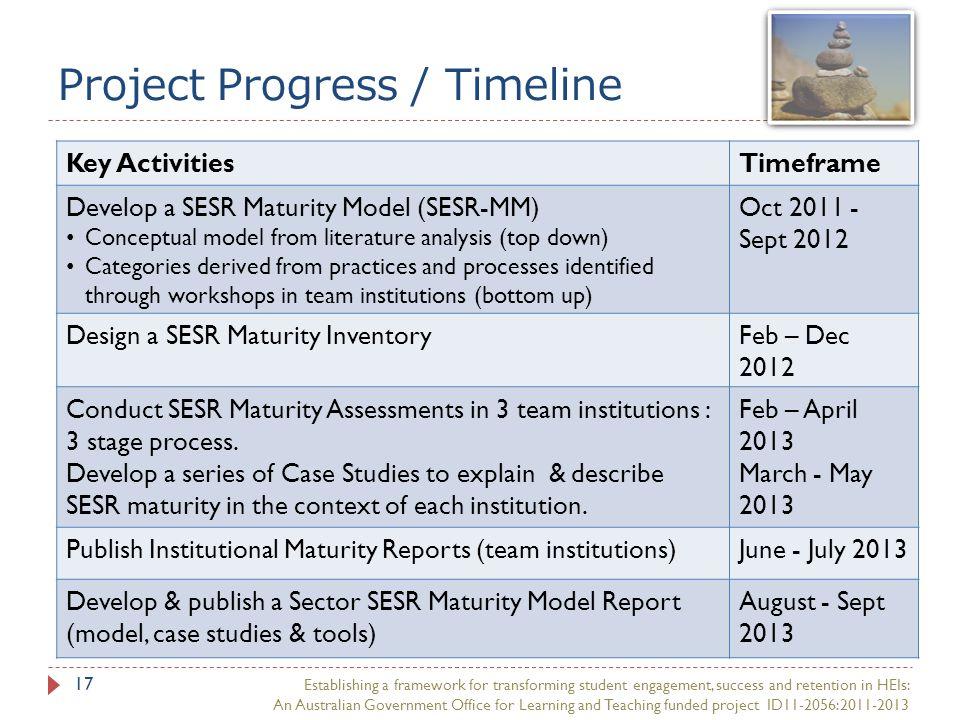 Project Progress / Timeline 17 Key ActivitiesTimeframe Develop a SESR Maturity Model (SESR-MM) Conceptual model from literature analysis (top down) Ca