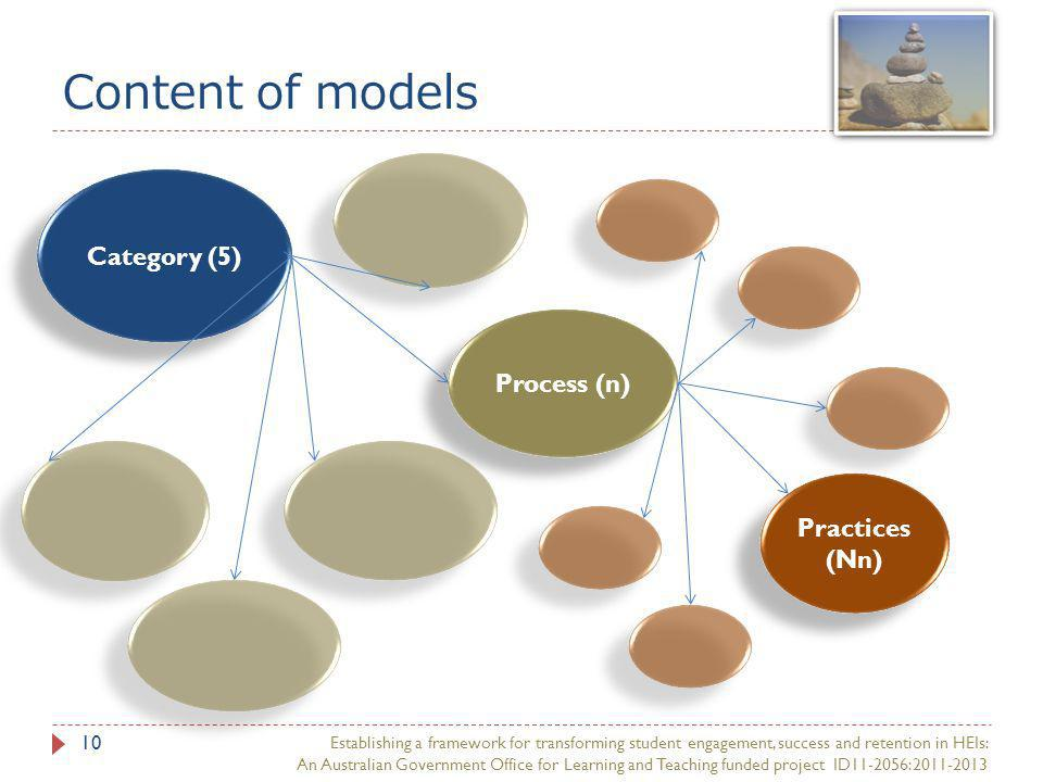 Content of models Establishing a framework for transforming student engagement, success and retention in HEIs: An Australian Government Office for Learning and Teaching funded project ID11-2056:2011-2013 10 Category (5) Process (n) Practices (Nn)