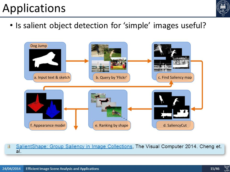 Efficient Image Scene Analysis and Applications24/04/201415/46 Applications Is salient object detection for 'simple' images useful.