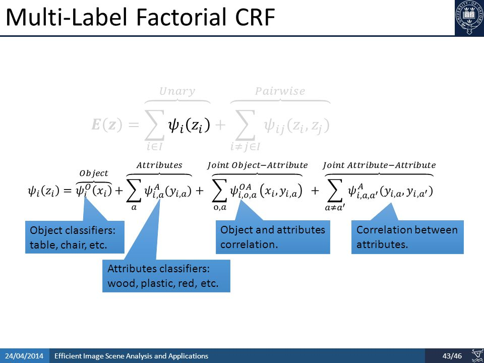 Efficient Image Scene Analysis and Applications24/04/201443/46 Multi-Label Factorial CRF Object classifiers: table, chair, etc.