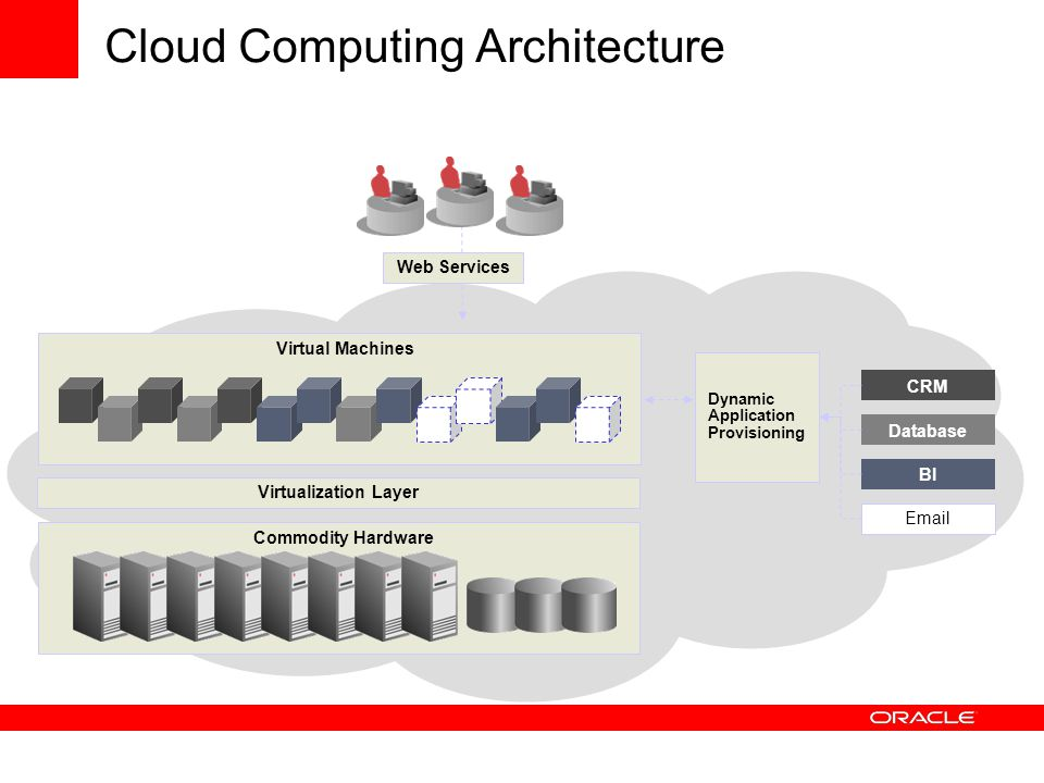 Cloud Computing Architecture Web Services Commodity Hardware Virtual Machines Dynamic Application Provisioning CRM Database BI Email Virtualization Layer