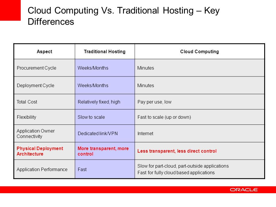 Cloud Computing Vs.