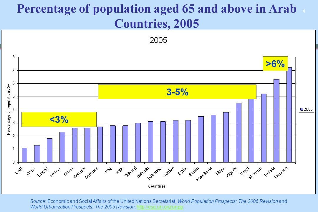 4 Percentage of population aged 65 and above in Arab Countries, 2005 >6% 3-5% <3% Source: Economic and Social Affairs of the United Nations Secretaria