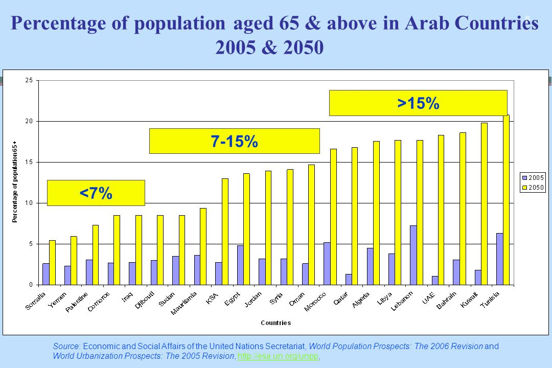 6 Percentage of population aged 65 & above in Arab Countries 2005 & 2050 >15% 7-15% <7% Source: Economic and Social Affairs of the United Nations Secr