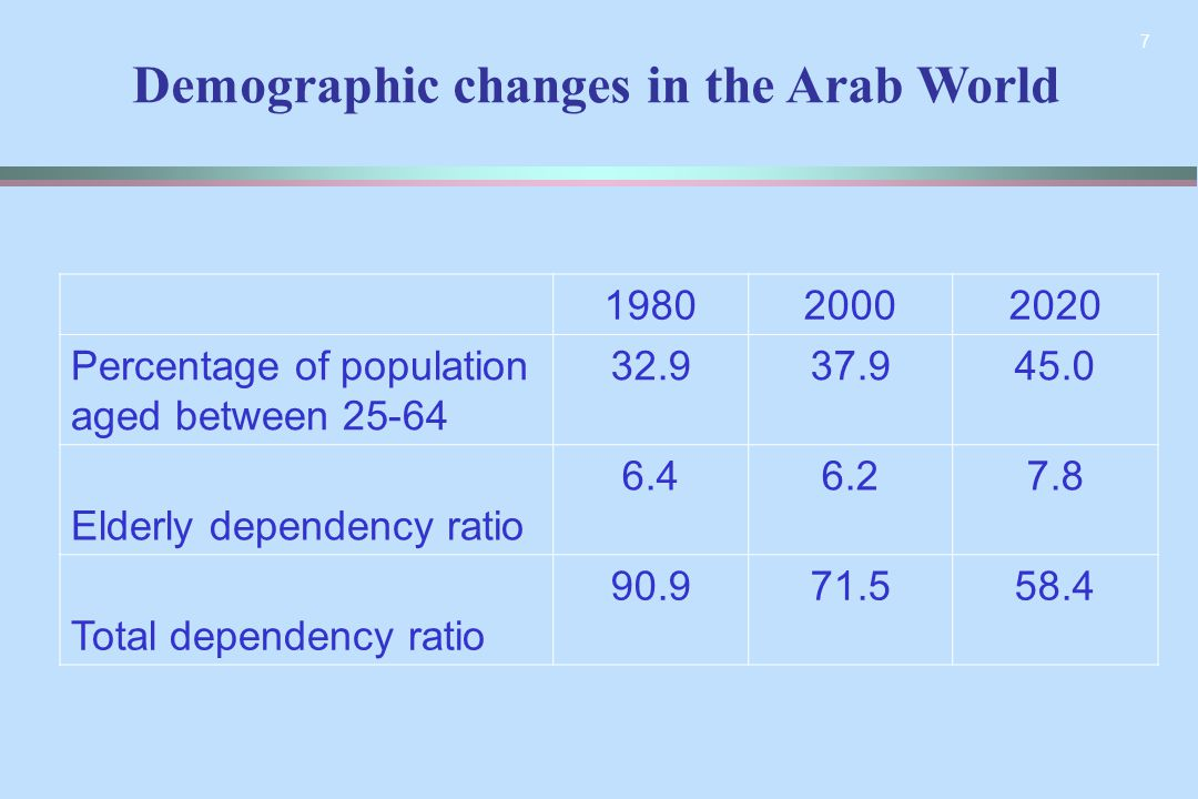 7 198020002020 Percentage of population aged between 64-25 32.937.945.0 Elderly dependency ratio 6.46.27.8 Total dependency ratio 90.971.558.4 Demogra