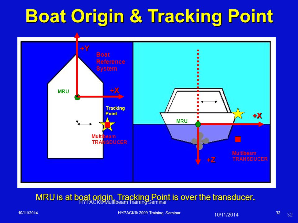 10/11/2014HYPACK® 2009 Training Seminar32 MRU is at boat origin, Tracking Point is over the transducer. MRU Multibeam TRANSDUCER +X +X +Y +Z Boat Refe