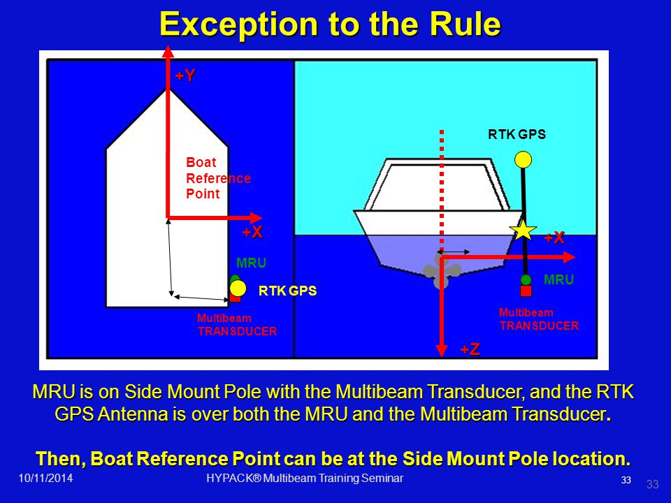 33 MRU Multibeam TRANSDUCER +X +X +Y +Z MRU is on Side Mount Pole with the Multibeam Transducer, and the RTK GPS Antenna is over both the MRU and the