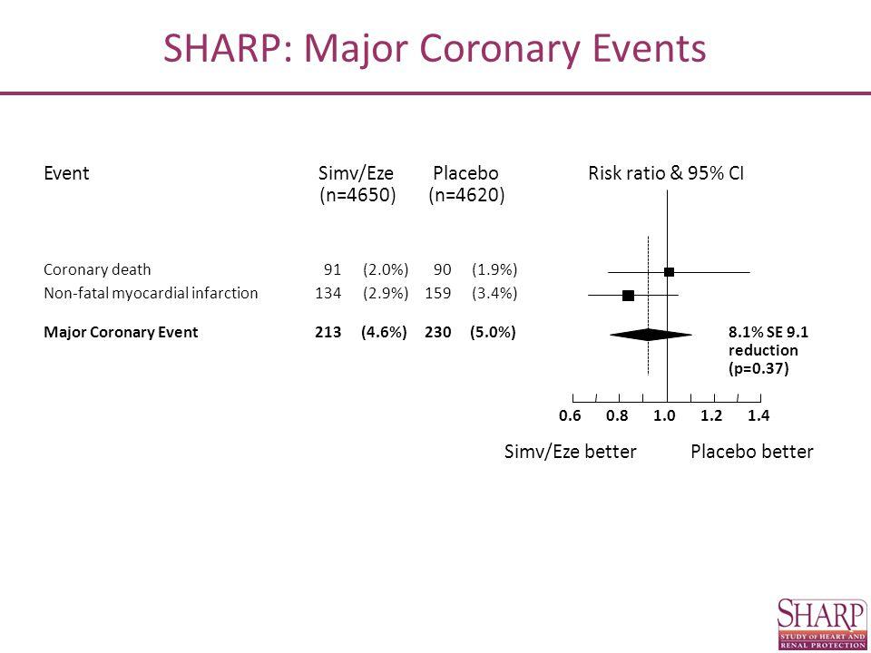 Risk ratio & 95% CIEventPlaceboSimv/Eze Simv/Eze betterPlacebo better (n=4620)(n=4650) Coronary death91(2.0%)90(1.9%) Non-fatal myocardial infarction134(2.9%)159(3.4%) Major Coronary Event213(4.6%)230(5.0%)8.1% SE 9.1 reduction (p=0.37) 1.01.21.40.80.6 SHARP: Major Coronary Events