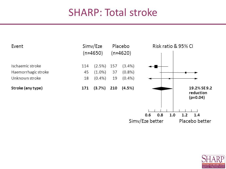 SHARP: Total stroke 19.2% SE 9.2 Risk ratio & 95% CIEventPlaceboSimv/Eze Simv/Eze betterPlacebo better (n=4620)(n=4650) Ischaemic stroke114(2.5%)157(3.4%) Haemorrhagic stroke45(1.0%)37(0.8%) Unknown stroke18(0.4%)19(0.4%) Stroke (any type)171(3.7%)210(4.5%) reduction (p=0.04) 1.01.21.40.80.6