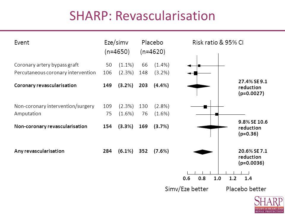 Risk ratio & 95% CIEventPlaceboEze/simv Simv/Eze betterPlacebo better (n=4620)(n=4650) Coronary artery bypass graft50(1.1%)66(1.4%) Percutaneous coronary intervention106(2.3%)148(3.2%) Coronary revascularisation149(3.2%)203(4.4%) 27.4% SE 9.1 reduction (p=0.0027) Non-coronary intervention/surgery109(2.3%)130(2.8%) Amputation75(1.6%)76(1.6%) Non-coronary revascularisation154(3.3%)169(3.7%) 9.8% SE 10.6 reduction (p=0.36) Any revascularisation284(6.1%)352(7.6%)20.6% SE 7.1 reduction (p=0.0036) 1.01.21.40.80.6 SHARP: Revascularisation